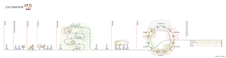 schéma d'un culturathon musair